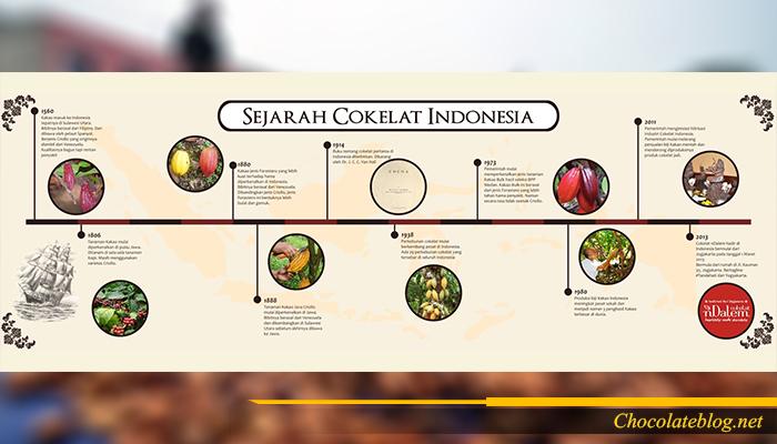 Sejarah Coklat